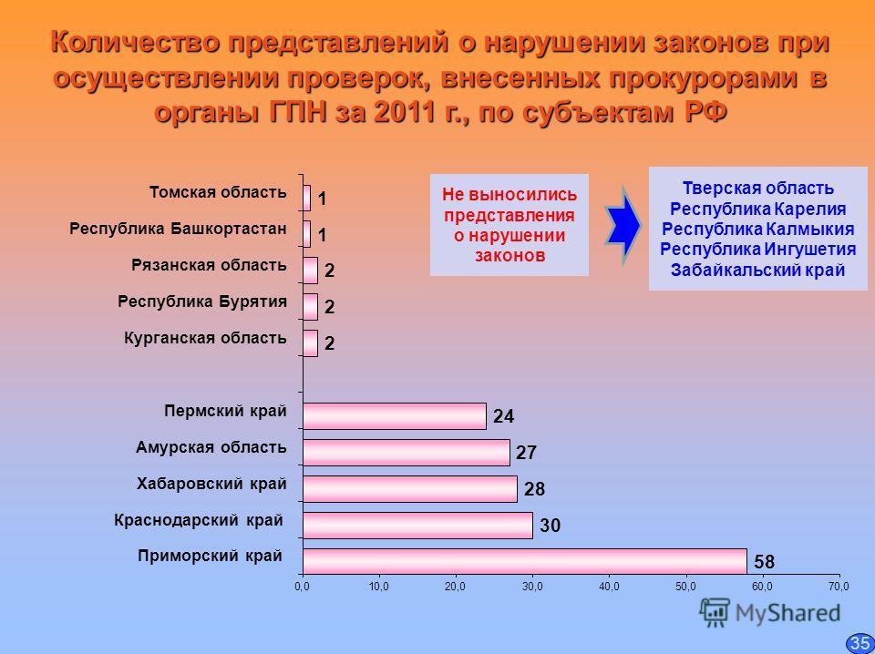 Количество представлений о нарушении законов при осуществлении проверок, внесенных прокурорами в органы ГПН за 2011 г., по субъектам РФ 35