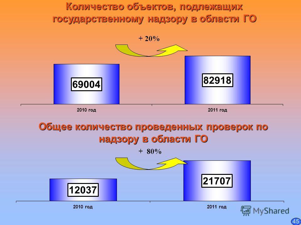 Количество объектов, подлежащих государственному надзору в области ГО Общее количество проведенных проверок по надзору в области ГО + 20% 45 + 80%