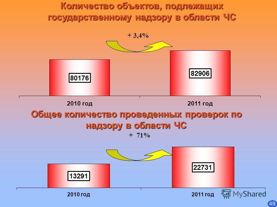 Количество объектов, подлежащих государственному надзору в области ЧС Общее количество проведенных проверок по надзору в области ЧС + 3,4% 49 + 71%