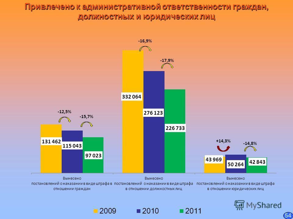 Привлечено к административной ответственности граждан, должностных и юридических лиц -12,5% +14,3% -16,9% -15,7% -14,8% -17,9% 54
