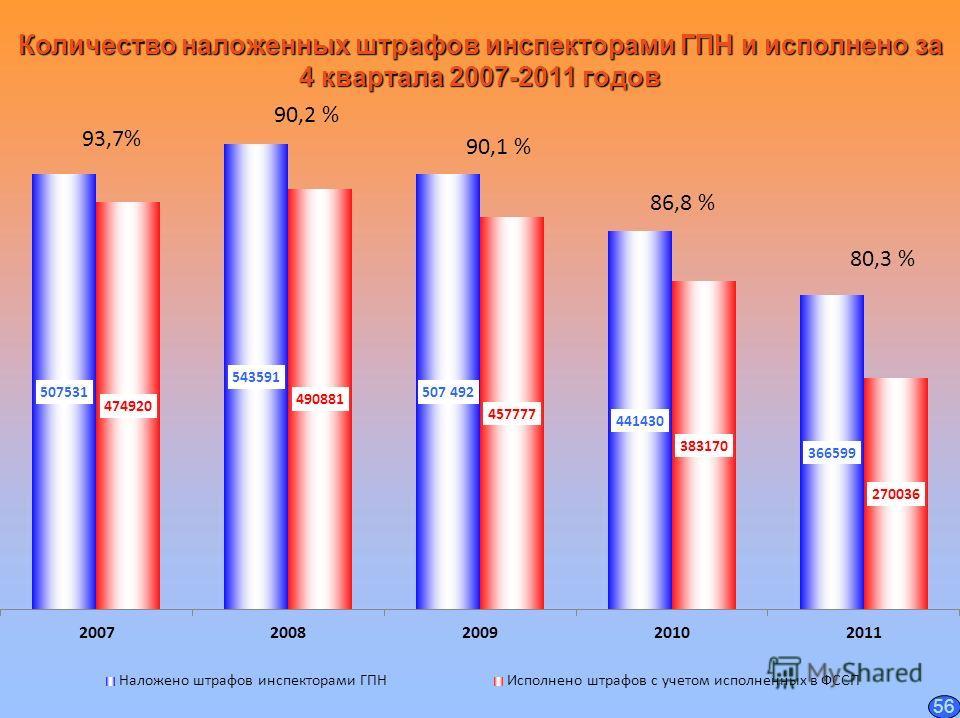 Количество наложенных штрафов инспекторами ГПН и исполнено за 4 квартала 2007-2011 годов 93,7% 80,3 % 86,8 % 90,1 % 90,2 % 56