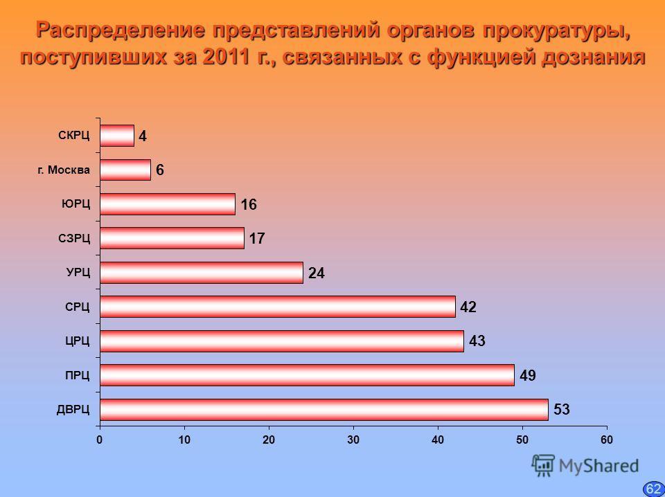 Распределение представлений органов прокуратуры, поступивших за 2011 г., связанных с функцией дознания 62
