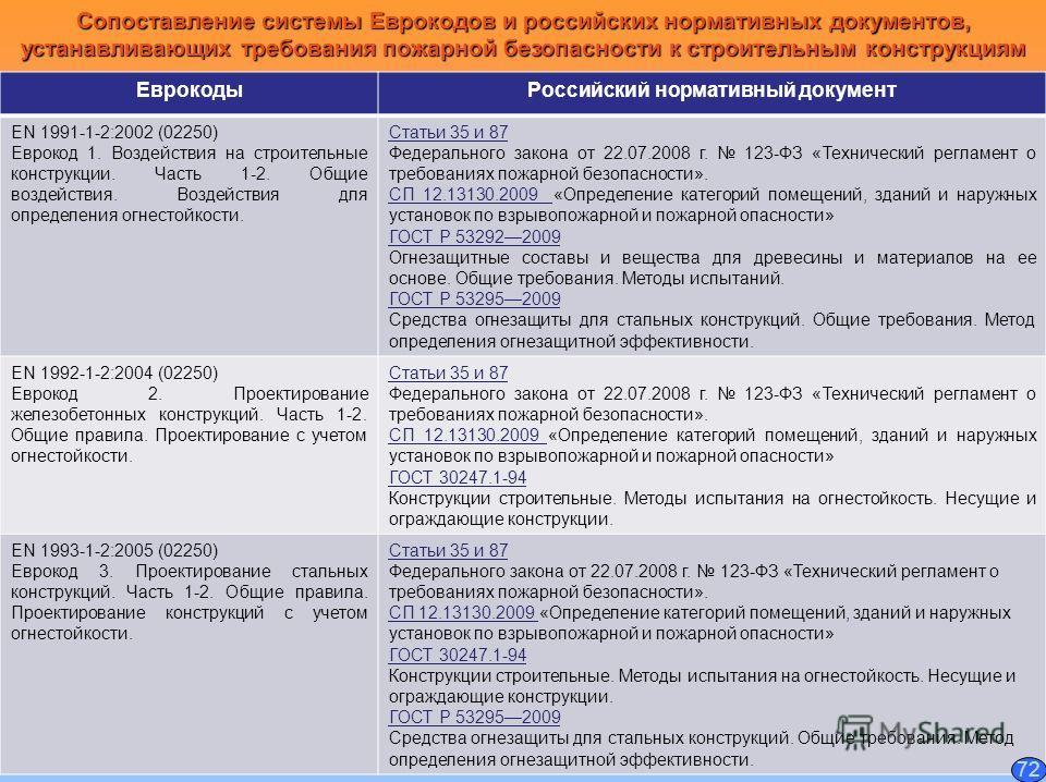 Сопоставление системы Еврокодов и российских нормативных документов, устанавливающих требования пожарной безопасности к строительным конструкциям Еврокоды Российский нормативный документ EN 1991-1-2:2002 (02250) Еврокод 1. Воздействия на строительные