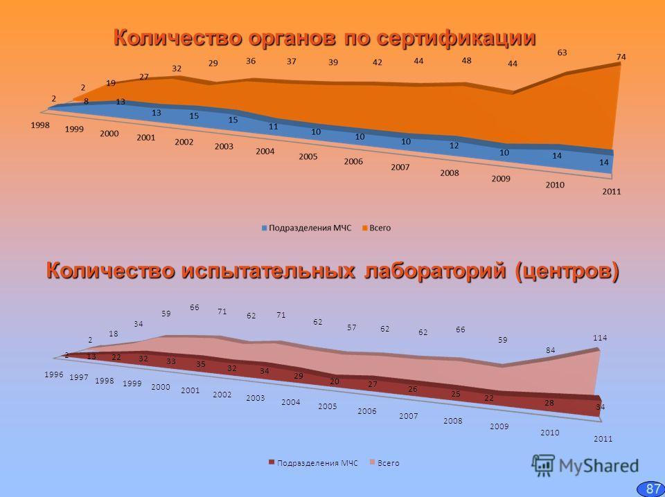 Количество органов по сертификации Количество испытательных лабораторий (центров) 87