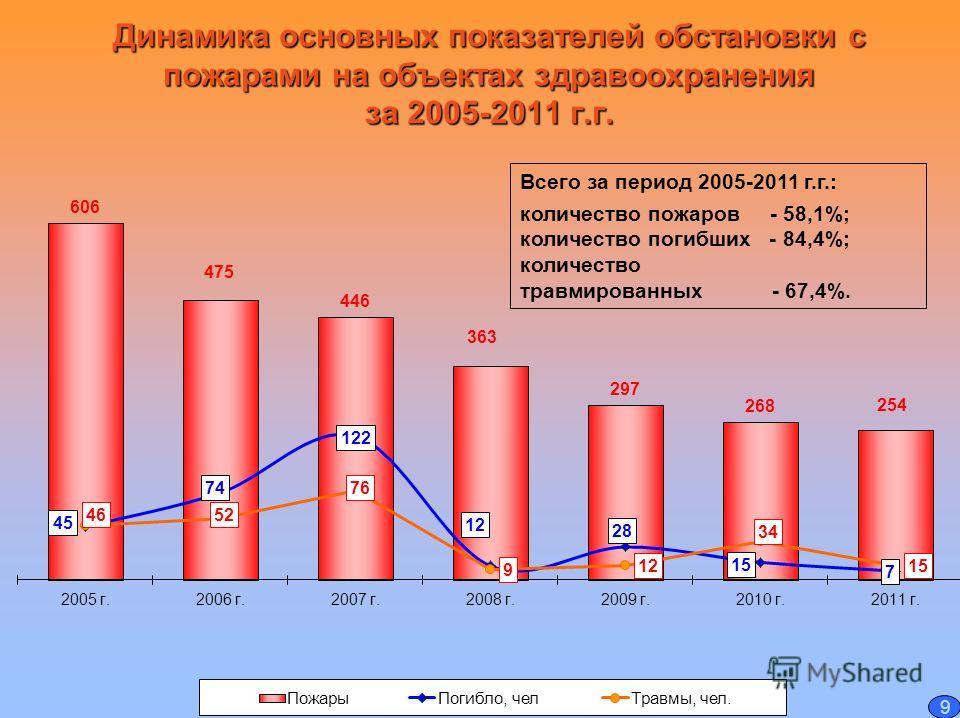 Динамика основных показателей обстановки с пожарами на объектах здравоохранения за 2005-2011 г.г. Всего за период 2005-2011 г.г.: количество пожаров - 58,1%; количество погибших - 84,4%; количество травмированных - 67,4%. 9
