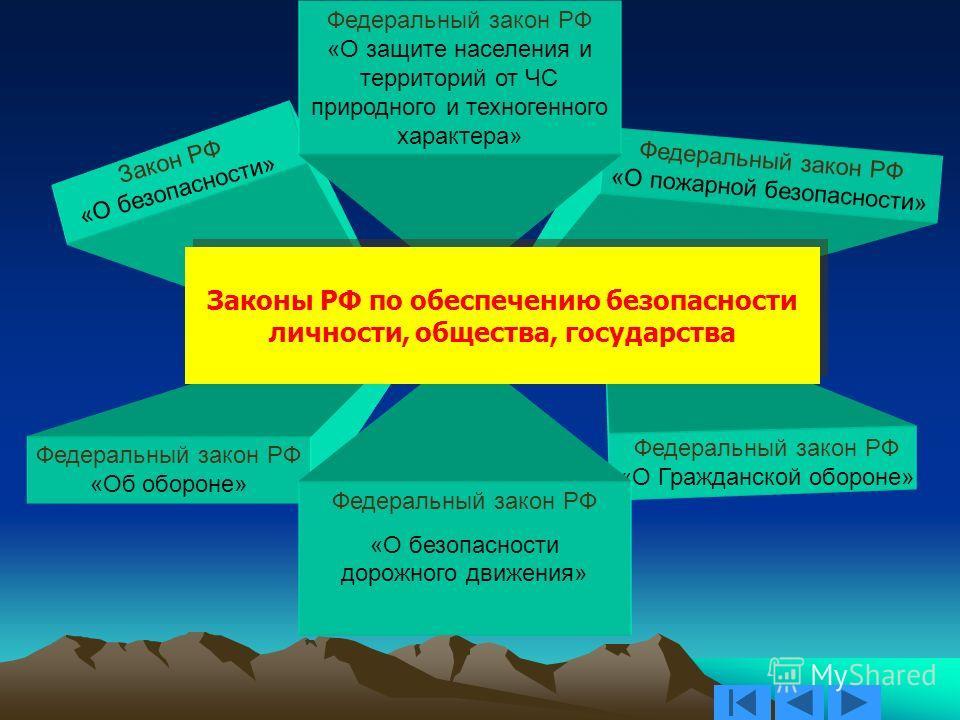 Система обучения населения в области защиты от чрезвычайных ситуаций природного и техногенного характера 1. Законодательная база 2. Программное обеспечение 3. Обязательная подготовка 4. Внеклассные формы обучения