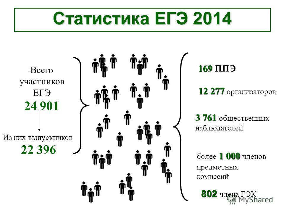 Всего участников ЕГЭ 24 901 Из них выпускников 22 396 169 ППЭ 12 277 организаторов 3 761 общественных наблюдателей более 1 000 членов предметных комиссий 802 члена ГЭК Статистика ЕГЭ 2014
