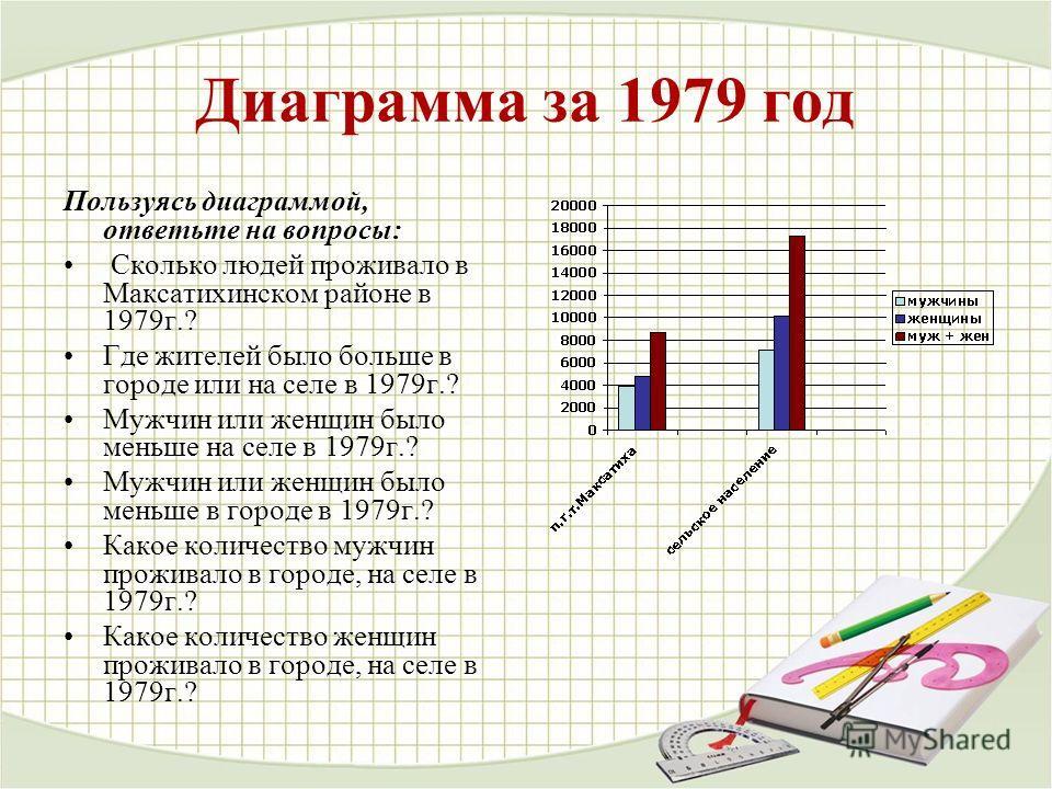 Диаграмма за 1979 год Пользуясь диаграммой, ответьте на вопросы: Сколько людей проживало в Максатихинском районе в 1979 г.? Где жителей было больше в городе или на селе в 1979 г.? Мужчин или женщин было меньше на селе в 1979 г.? Мужчин или женщин был