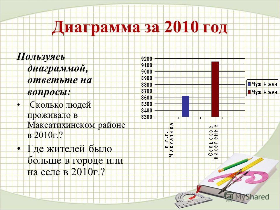Диаграмма за 2010 год Пользуясь диаграммой, ответьте на вопросы: Сколько людей проживало в Максатихинском районе в 2010 г.? Где жителей было больше в городе или на селе в 2010 г.?