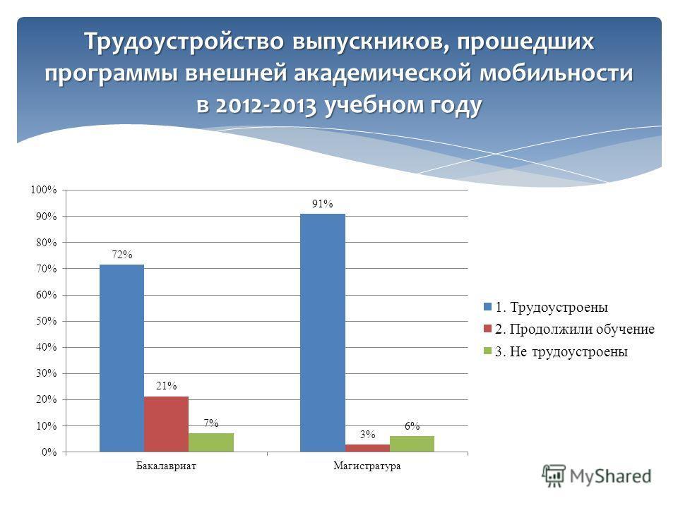 Трудоустройство выпускников, прошедших программы внешней академической мобильности в 2012-2013 учебном году