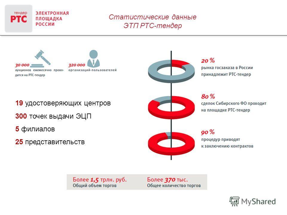 Статистические данные ЭТП РТС-тендер 19 удостоверяющих центров 300 точек выдачи ЭЦП 5 филиалов 25 представительств