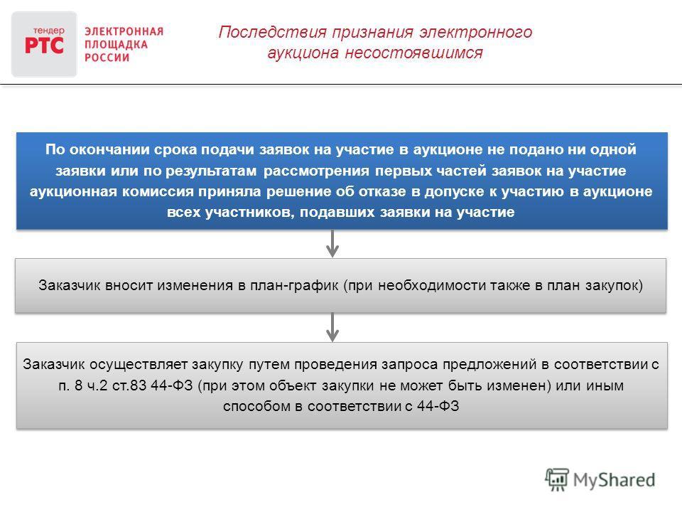Последствия признания электронного аукциона несостоявшимся По окончании срока подачи заявок на участие в аукционе не подано ни одной заявки или по результатам рассмотрения первых частей заявок на участие аукционная комиссия приняла решение об отказе