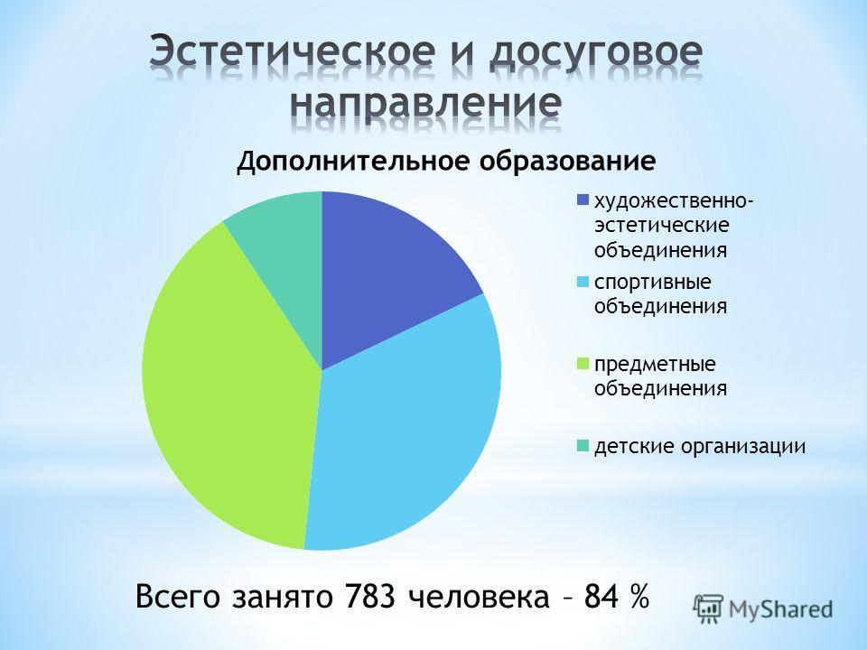 Всего занято 783 человека – 84 %