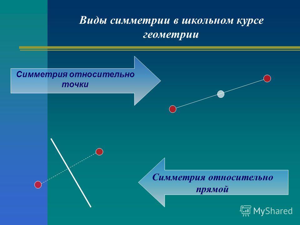 Виды симметрии в школьном курсе геометрии Симметрия относительно прямой Симметрия относительно точки