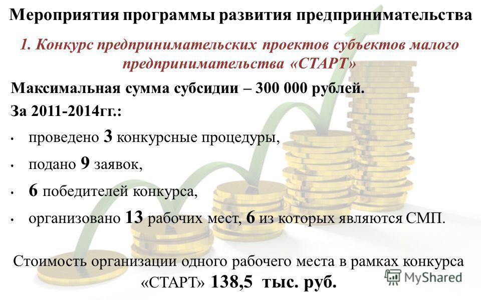 Максимальная сумма субсидии – 300 000 рублей. За 2011-2014 гг.: проведено 3 конкурсные процедуры, подано 9 заявок, 6 победителей конкурса, организовано 13 рабочих мест, 6 из которых являются СМП. Стоимость организации одного рабочего места в рамках к