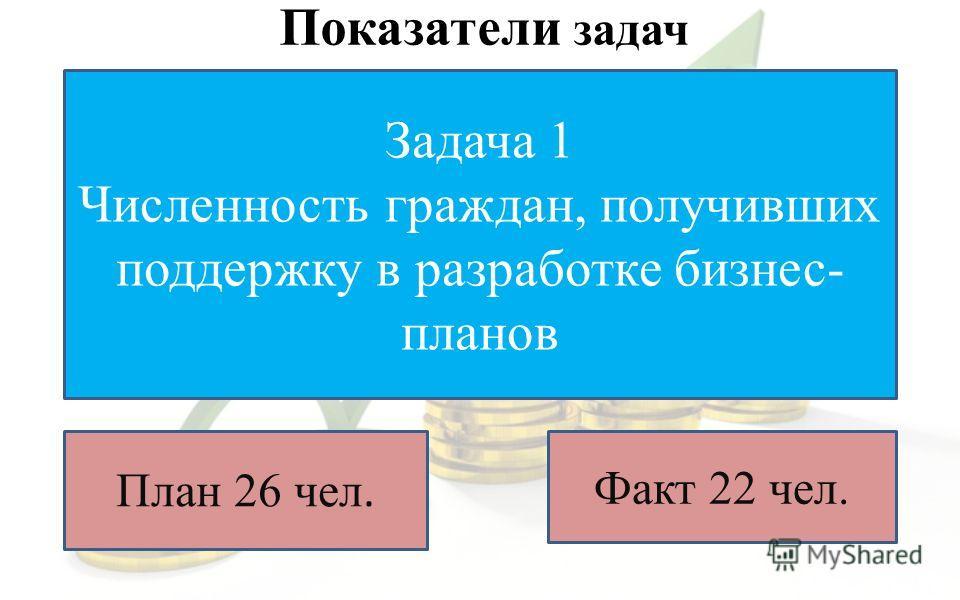 Показатели задач Задача 1 Численность граждан, получивших поддержку в разработке бизнес- планов План 26 чел. Факт 22 чел.