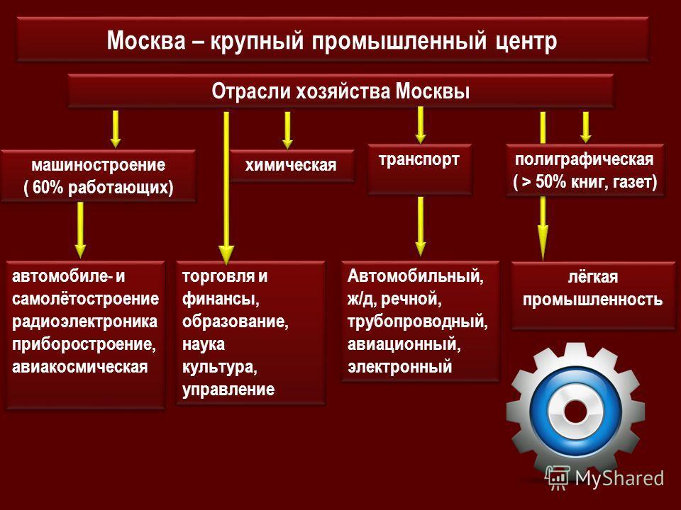 Москва – крупный промышленный центр Отрасли хозяйства Москвы машиностроение ( 60% работающих) машиностроение ( 60% работающих) химическая транспорт полиграфическая ( > 50% книг, газет) полиграфическая ( > 50% книг, газет) автомобиле- и самолётостроен