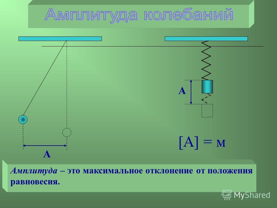 А Амплитуда – это максимальное отклонение от положения равновесия. А [А] = м