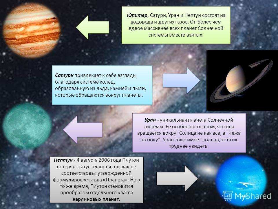 Юпитер, Сатурн, Уран и Нептун состоят из водорода и других газов. Он более чем вдвое массивнее всех планет Солнечной системы вместе взятых. Сатурн привлекает к себе взгляды благодаря системе колец, образованную из льда, камней и пыли, которые обращаю