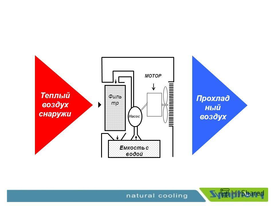 Cooling Principle Прохлад ный воздух Теплый воздух снаружи Емкость с водой Филь тр Насос МОТОР