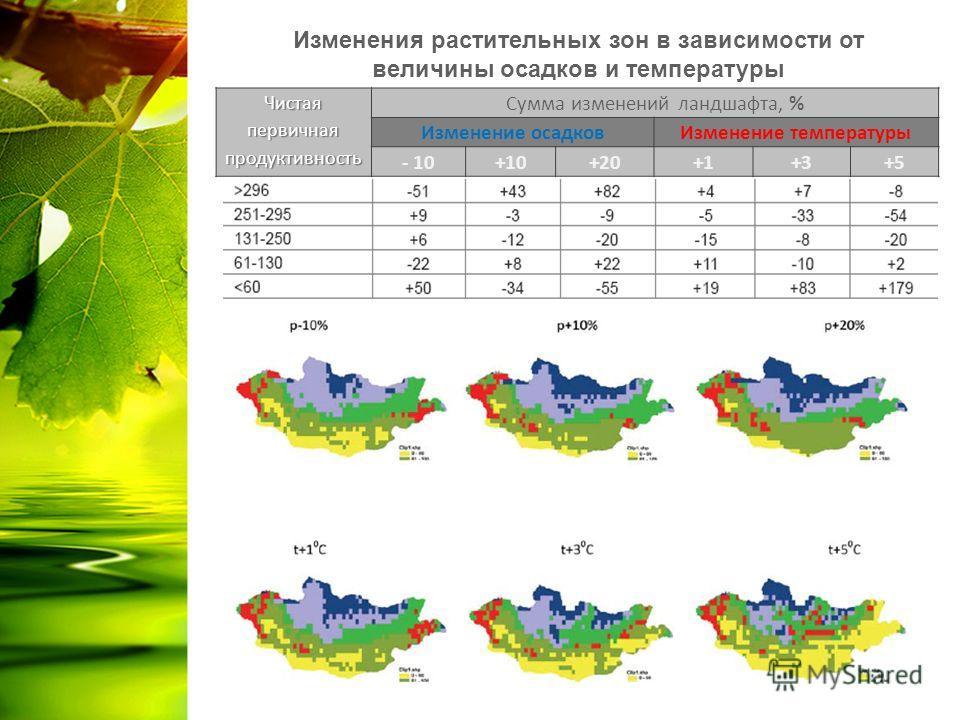 Изменения растительных зон в зависимости от величины осадков и температуры Чистая первичная продуктивность Сумма изменений ландшафта, % Изменение осадков Изменение температуры - 10+10+20+1+3+5