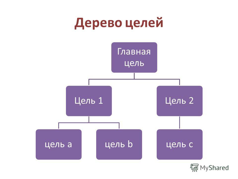 Дерево целей Главная цель Цель 1 цель aцель b Цель 2 цель c
