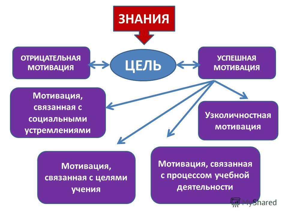Мотивация, связанная с социальными устремлениями Мотивация, связанная с целями учения Узколичностная мотивация Мотивация, связанная с процессом учебной деятельности ЗНАНИЯ УСПЕШНАЯ МОТИВАЦИЯ ОТРИЦАТЕЛЬНАЯ МОТИВАЦИЯ ЦЕЛЬ