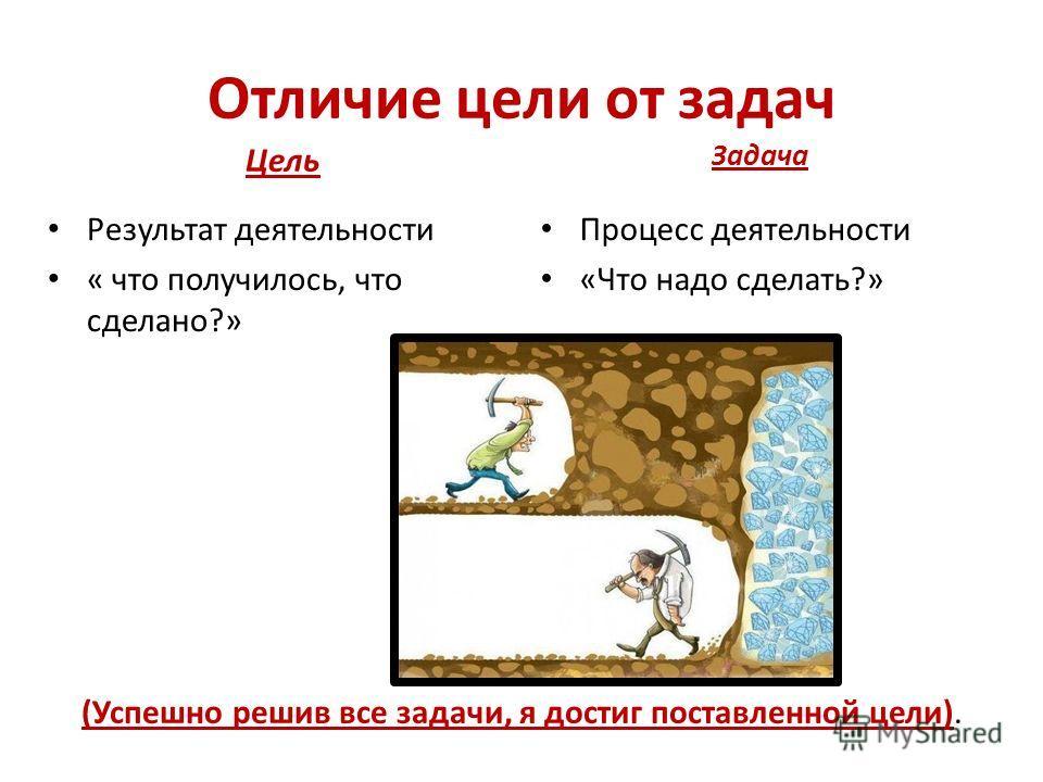 Отличие цели от задач Цель Результат деятельности « что получилось, что сделано?» Задача Процесс деятельности «Что надо сделать?» (Успешно решив все задачи, я достиг поставленной цели).