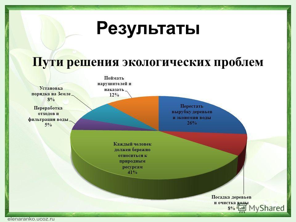 Результаты Пути решения экологических проблем