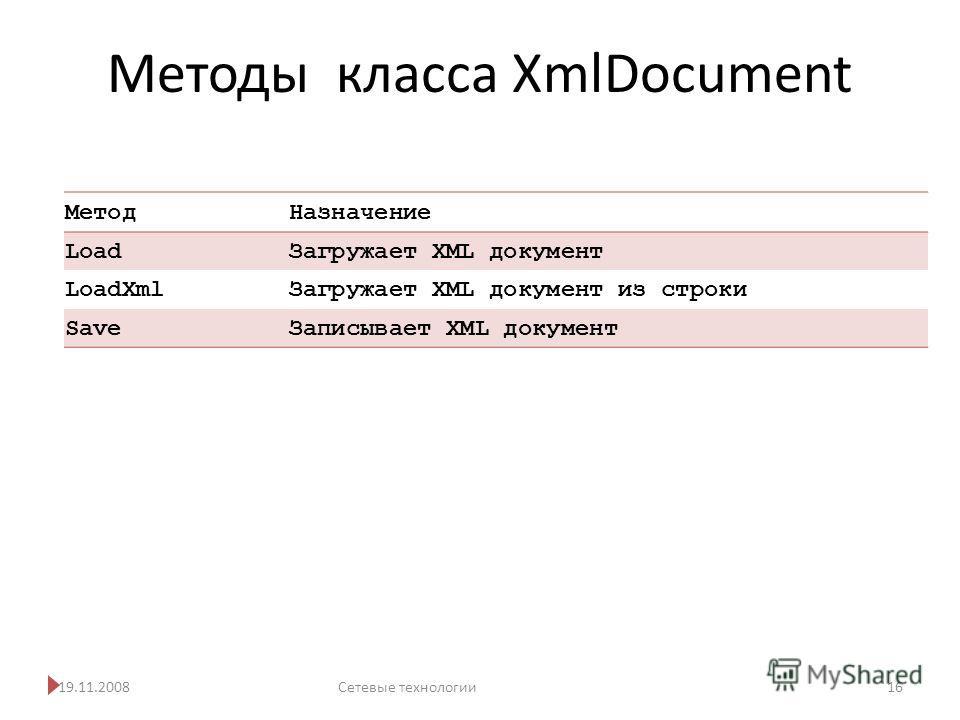 Методы класса XmlDocument 19.11.2008Сетевые технологии 16 Метод Назначение Load Загружает XML документ LoadXml Загружает XML документ из строки Save Записывает XML документ