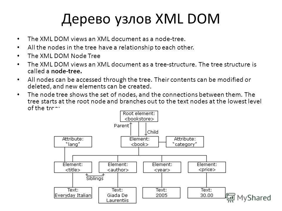 Дерево узлов XML DOM The XML DOM views an XML document as a node-tree. All the nodes in the tree have a relationship to each other. The XML DOM Node Tree The XML DOM views an XML document as a tree-structure. The tree structure is called a node-tree.