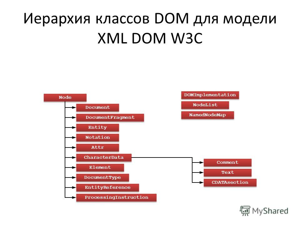 Иерархия классов DOM для модели XML DOM W3C Node Document DocumentFragment Entity Notation Attr CharacterData Comment Text CDATAsection Element DocumentType EntityReference ProcessingInstruction DOMImplementation NodeList NamedNodeMap