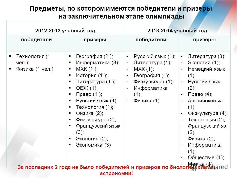 Предметы, по котором имеются победители и призеры на заключительном этапе олимпиады 2012-2013 учебный год 2013-2014 учебный год победители призеры победители призеры Технология (1 чел.); Физика (1 чел.) География (2 ); Информатика (3); МХК (1 ); Исто