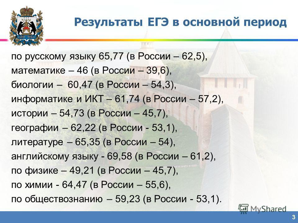 Результаты ЕГЭ в основной период 3 по русскому языку 65,77 (в России – 62,5), математике – 46 (в России – 39,6), биологии – 60,47 (в России – 54,3), информатике и ИКТ – 61,74 (в России – 57,2), истории – 54,73 (в России – 45,7), географии – 62,22 (в
