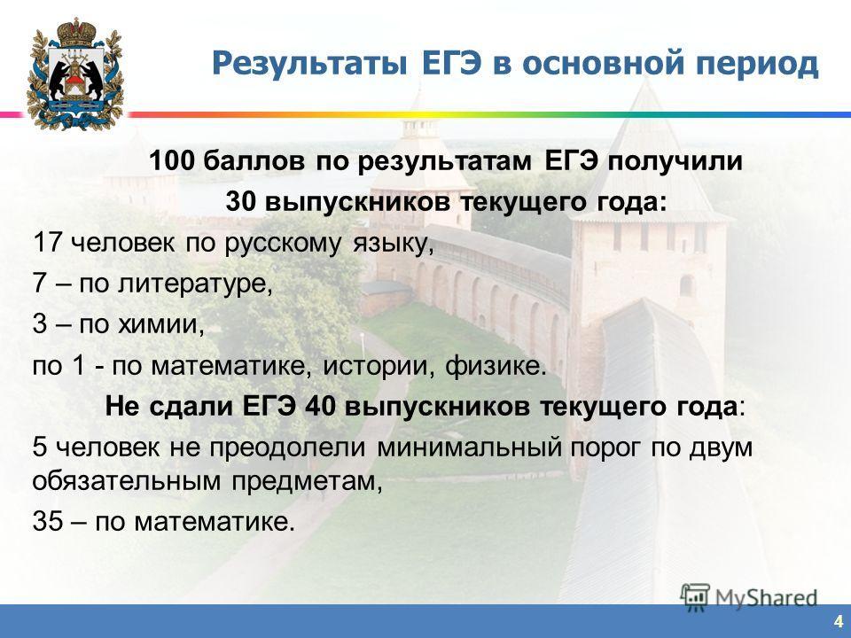 100 баллов по результатам ЕГЭ получили 30 выпускников текущего года: 17 человек по русскому языку, 7 – по литературе, 3 – по химии, по 1 - по математике, истории, физике. Не сдали ЕГЭ 40 выпускников текущего года: 5 человек не преодолели минимальный