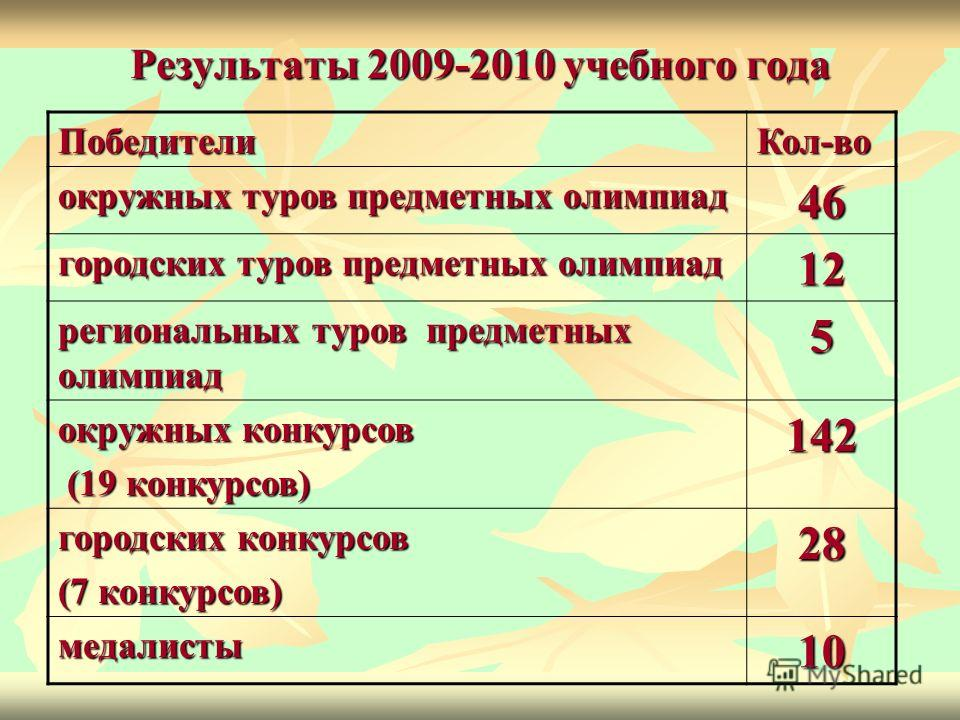 Результаты 2009-2010 учебного года Победители Кол-во окружных туров предметных олимпиад 46 городских туров предметных олимпиад 12 региональных туров предметных олимпиад 5 окружных конкурсов (19 конкурсов) (19 конкурсов)142 городских конкурсов (7 конк