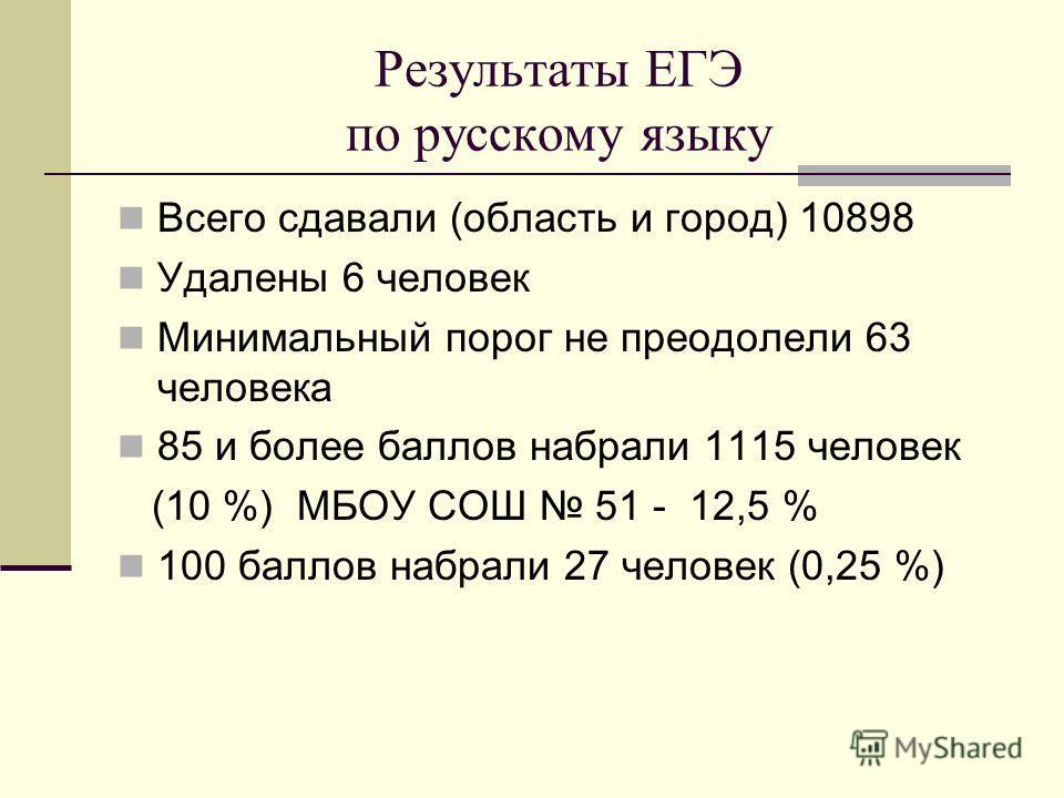 Результаты ЕГЭ по русскому языку Всего сдавали (область и город) 10898 Удалены 6 человек Минимальный порог не преодолели 63 человека 85 и более баллов набрали 1115 человек (10 %) МБОУ СОШ 51 - 12,5 % 100 баллов набрали 27 человек (0,25 %)