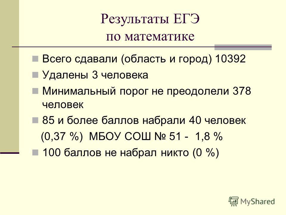 Результаты ЕГЭ по математике Всего сдавали (область и город) 10392 Удалены 3 человека Минимальный порог не преодолели 378 человек 85 и более баллов набрали 40 человек (0,37 %) МБОУ СОШ 51 - 1,8 % 100 баллов не набрал никто (0 %)