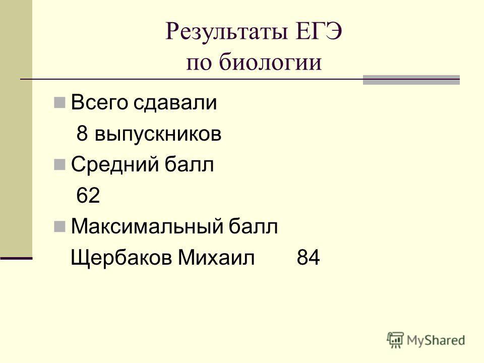 Результаты ЕГЭ по биологии Всего сдавали 8 выпускников Средний балл 62 Максимальный балл Щербаков Михаил 84