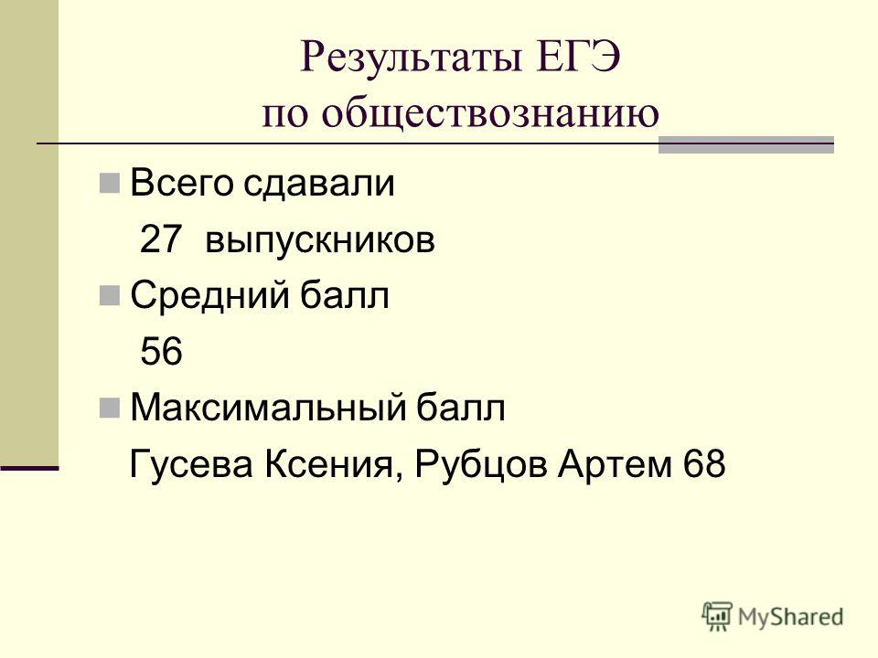 Результаты ЕГЭ по обществознанию Всего сдавали 27 выпускников Средний балл 56 Максимальный балл Гусева Ксения, Рубцов Артем 68