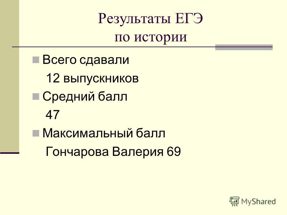 Результаты ЕГЭ по истории Всего сдавали 12 выпускников Средний балл 47 Максимальный балл Гончарова Валерия 69