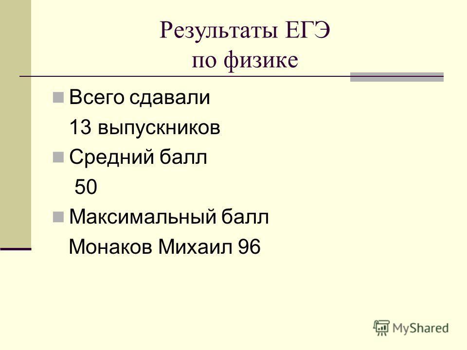 Результаты ЕГЭ по физике Всего сдавали 13 выпускников Средний балл 50 Максимальный балл Монаков Михаил 96