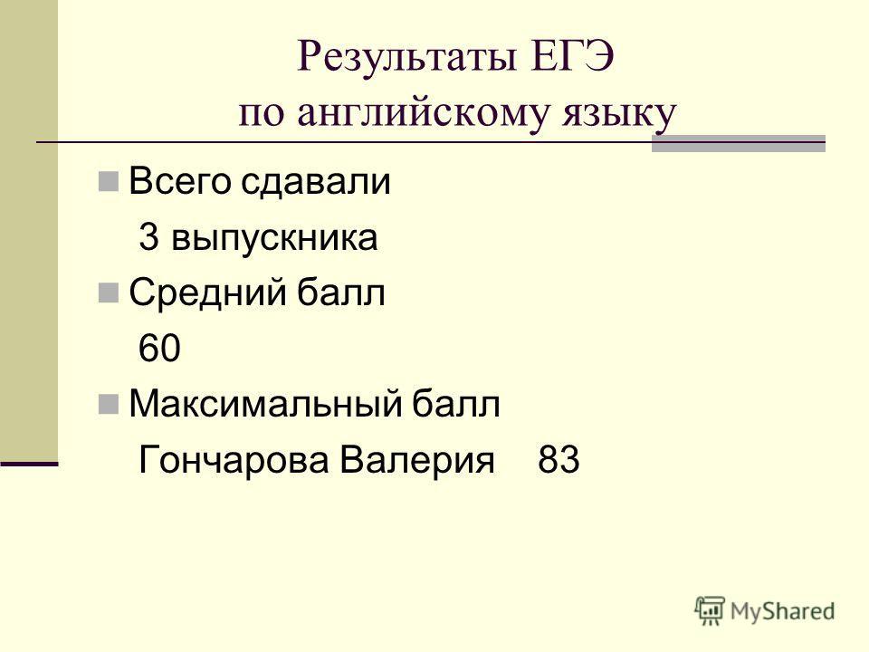 Результаты ЕГЭ по английскому языку Всего сдавали 3 выпускника Средний балл 60 Максимальный балл Гончарова Валерия 83