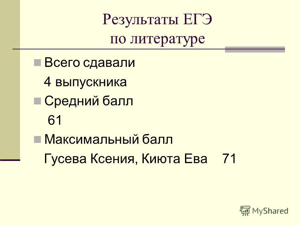 Результаты ЕГЭ по литературе Всего сдавали 4 выпускника Средний балл 61 Максимальный балл Гусева Ксения, Киюта Ева 71