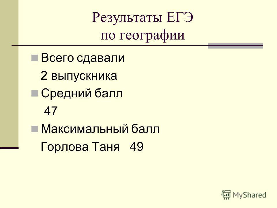 Результаты ЕГЭ по географии Всего сдавали 2 выпускника Средний балл 47 Максимальный балл Горлова Таня 49