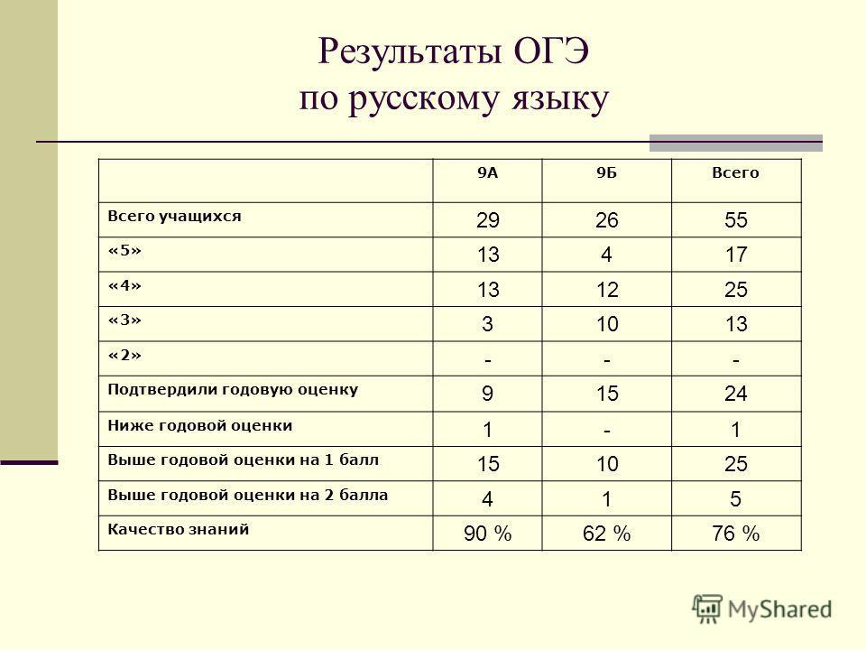Результаты ОГЭ по русскому языку 9А9БВсего Всего учащихся 292655 «5» 13417 «4» 131225 «3» 31013 «2» --- Подтвердили годовую оценку 91524 Ниже годовой оценки 1-1 Выше годовой оценки на 1 балл 151025 Выше годовой оценки на 2 балла 415 Качество знаний 9