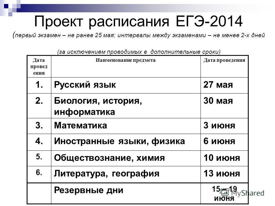 Проект расписания ЕГЭ-2014 ( первый экзамен – не ранее 25 мая; интервалы между экзаменами – не менее 2-х дней (за исключением проводимых в дополнительные сроки) Дата проведения Наименование предмета Дата проведения 1. Русский язык 27 мая 2.Биология,