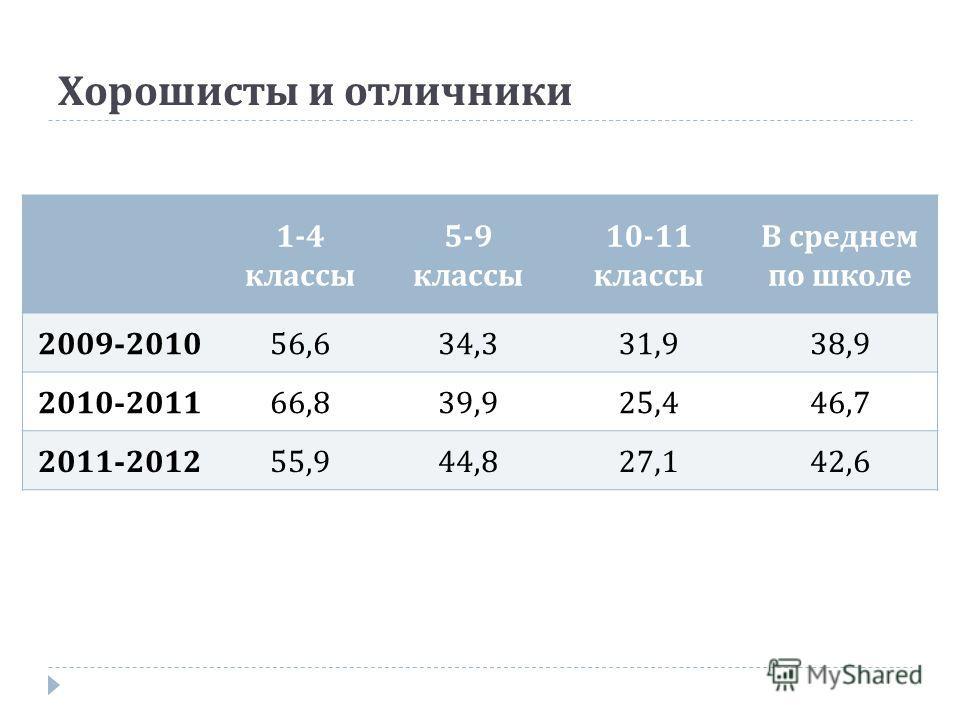 Хорошисты и отличники 1-4 классы 5-9 классы 10-11 классы В среднем по школе 2009-2010 56,634,331,938,9 2010-2011 66,839,925,446,7 2011-2012 55,944,827,142,6