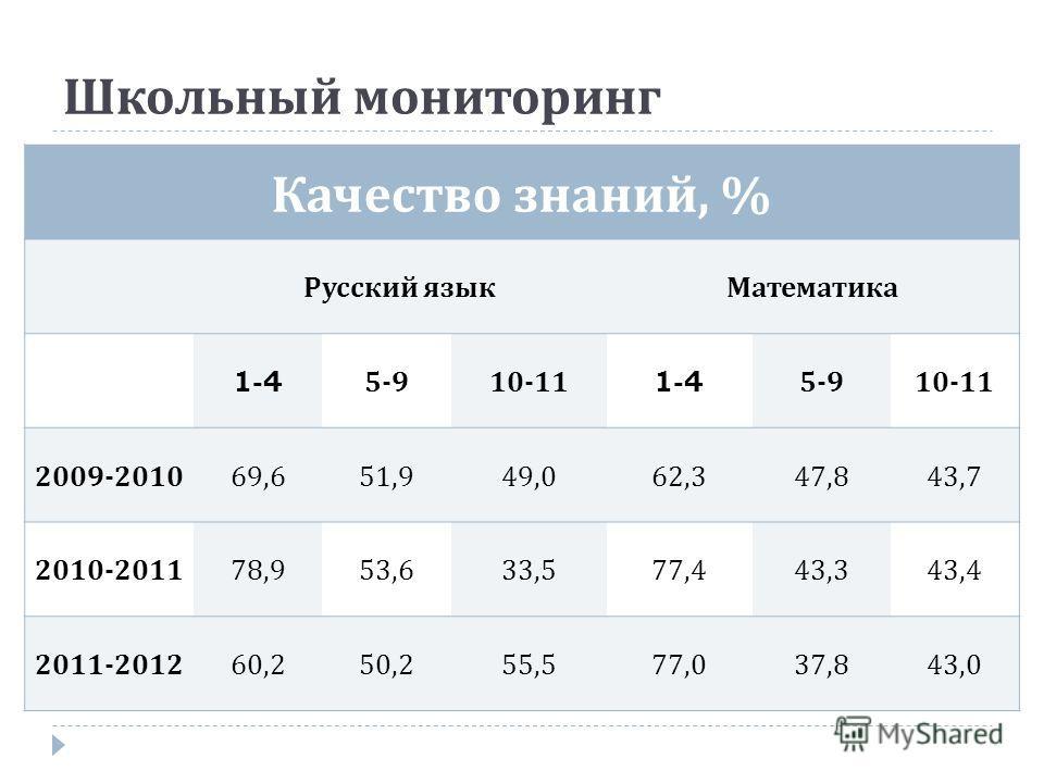Качество знаний, % Русский язык Математика 1-45-910-111-45-910-11 2009-2010 69,651,949,062,347,843,7 2010-2011 78,953,633,577,443,343,4 2011-2012 60,250,255,577,037,843,0 Школьный мониторинг