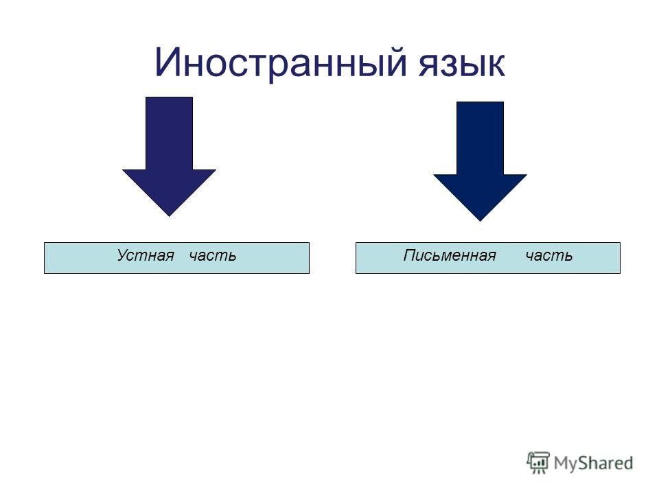 Иностранный язык Устная часть Письменная часть